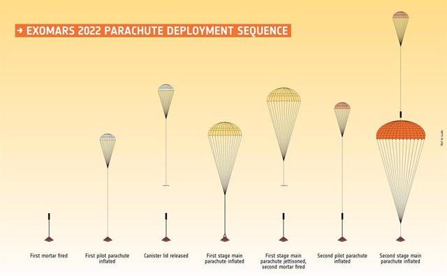 Secuencia de despliegue del paracaidas de la ESA para Marte