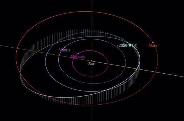 Órbita seguida por el asteoride 2020VT4