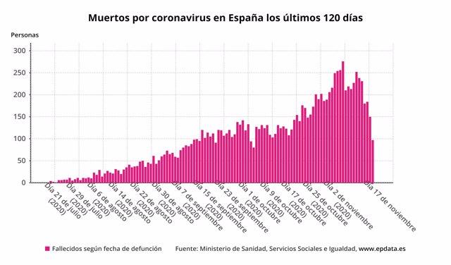 Muertos diarios por coronavirus en España los últimos 120 días