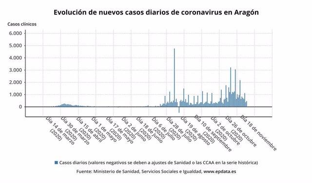 Evolución de nuevos casos diarios de coronavirus en Aragón.