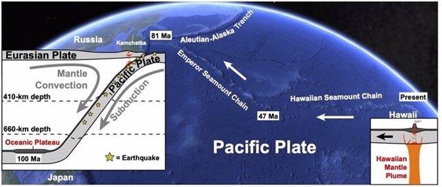 El viaje del panqueque de Hawái desde su creación en la pluma del manto hasta donde se deslizó debajo de la placa del Pacífico y se hundió profundamente en el manto de la Tierra.