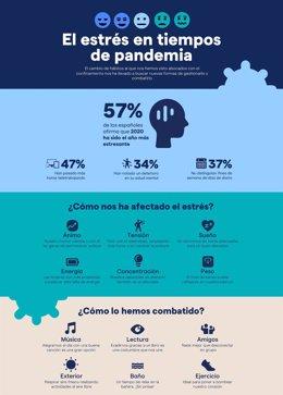 Casi la mitad de los españoles ha adoptado hábitos más saludables durante la pandemia de la COVID-19