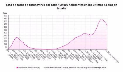 Sanidad notifica una bajada de nuevos casos de COVID-19, con 15.156, pero las muertes siguen al alza, con 328