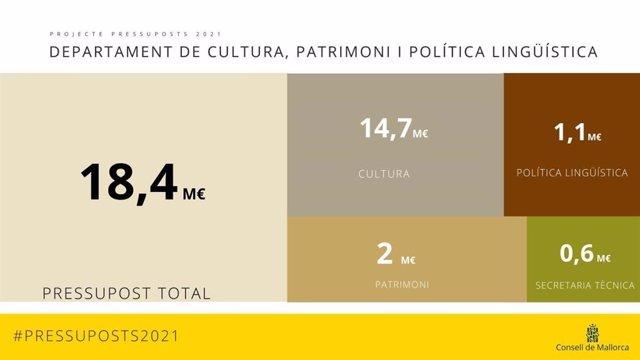 Gráfico del proyecto de presupuestos de 2021 para el sector cultural, protección del patrimonio y fomento del catalán.