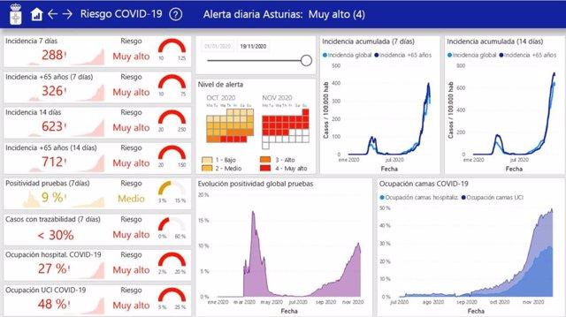 Datos de la incidencia del coronavirus en Asturias hasta el 20 de noviembre.