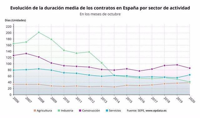 Evolución de la duración media de los contratos por sectores en los meses de octubre