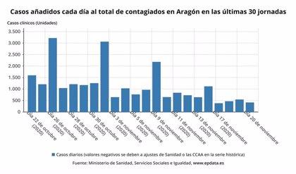 Aragón notifica 151 nuevos casos de COVID-19 en las últimas 24 horas