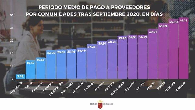 Periodo medio de pago a proveedores por comunidades tras septiembre de 2020, en días