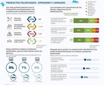 """Bajan al 5% los españoles que afirman haber comprado """"conscientemente"""" falsificaciones en el último año, según la EUIPO"""