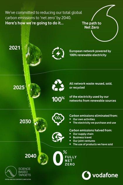 Vodafone se compromete a alcanzar cero emisiones netas de carbono en 2040