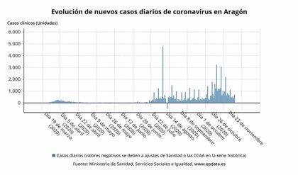 La comunidad aragonesa notifica 246 casos, el 54 por ciento asintomáticos