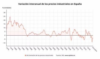 Los precios industriales agudizan su caída en octubre hasta el 4,1% y encadenan 17 meses de retrocesos