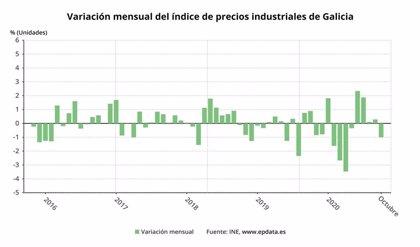 Los precios industriales bajan un 4,4% en octubre en Galicia