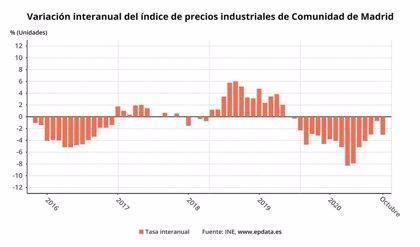 Los precios industriales caen un 3% en octubre en la Comunidad de Madrid