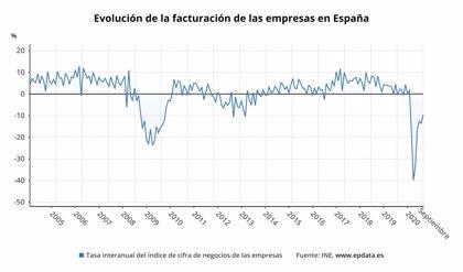 La facturación de las empresas modera su caída anual al 9,5% en septiembre y sube un 2,1% en el mes