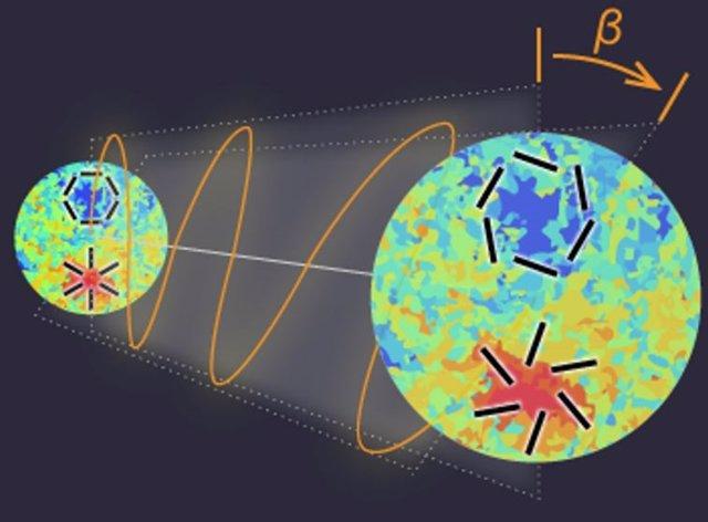 A medida que la luz del fondo cósmico de microondas emitida hace 13.800 millones de años viaja a través del Universo hasta que se observa en la Tierra, la dirección en la que oscila la onda electromagnética estñá rotada por un ángulo beta