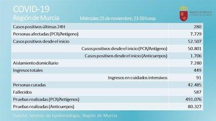 La Región de Murcia registra nueve fallecidos y 280 contagios en las últimas 24 horas