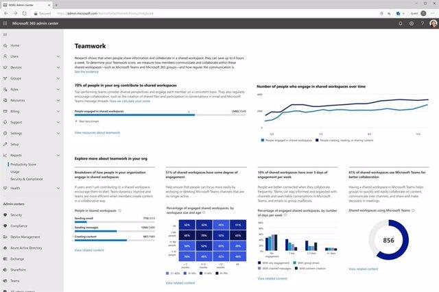 Informes de productividad de Microsoft.