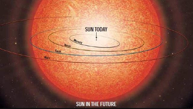 A medida que el Sol evoluciona, se convertirá en una estrella gigante roja, creciendo en tamaño hasta que haya engullido los planetas interiores.