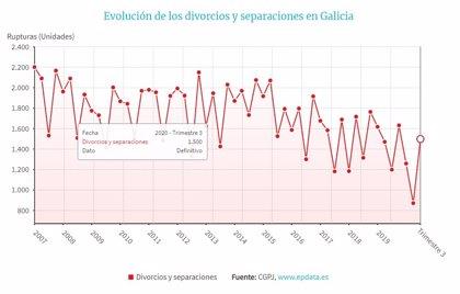 Las rupturas matrimoniales aumentan un 25% en Galicia al acabar la paralización de la actividad judicial por la pandemia