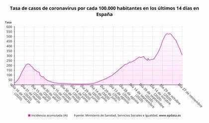 Sanidad registra 10.853 nuevos casos de Covid-19, 5.008 en las últimas 24 horas, y 294 muertes