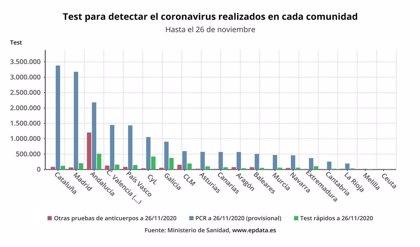 Extremadura ha realizado más 371.000 pruebas diagnósticas desde el inicio de la pandemia