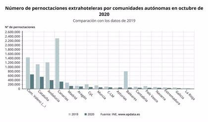 Las pernoctaciones extrahoteleras caen un 42,8% en octubre en Extremadura, por debajo de la media nacional