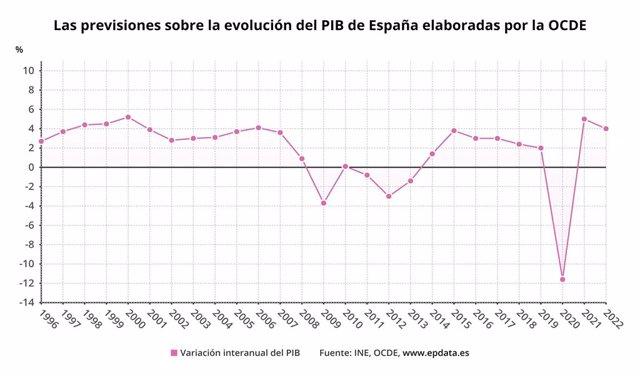 Previsions de l'OCDE sobre l'evolució del PIB d'Espanya el 2020 i 2021