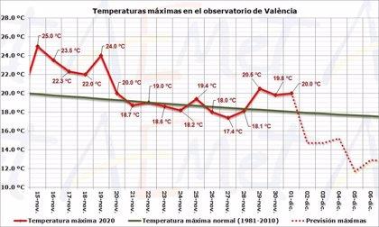 """El frío se acentuará a partir de este miércoles en la Comunitat Valenciana, después de un noviembre """"muy cálido"""""""