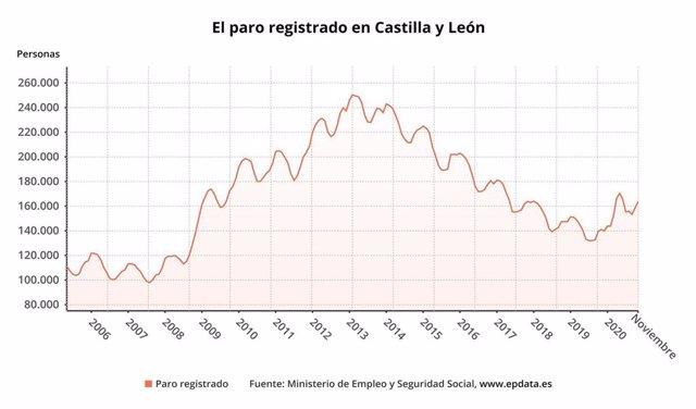 Gráfico de elaboración propia sobre la evolución del paro en noviembre en CyL