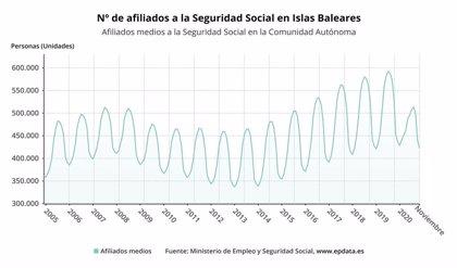 La Seguridad Social pierde 19.154 afiliados en noviembre en Baleares, un descenso del 4,3% respecto a octubre