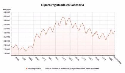 Cantabria, entre las comunidades donde más sube el paro en noviembre, un 3,3%
