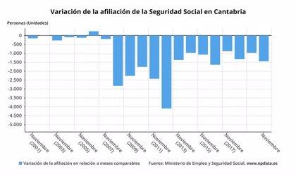 Cantabria pierde 1.445 afiliados a la Seguridad Social en noviembre