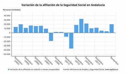 Andalucía gana 20.091 afiliados en noviembre a la Seguridad Social, el 63,5% del total, y se sitúa en 3.095.658 ocupados