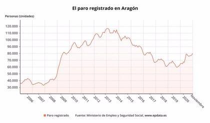 El paro sube en 2.290 personas en Aragón en noviembre respecto al mes anterior, el 2,94%