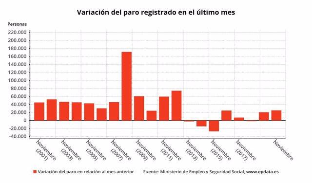 Variació mensual de l'atur a Espanya el novembre del 2020 (Ministeri de Treball)