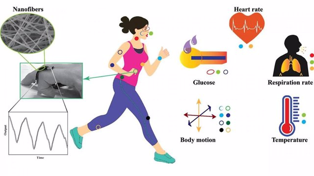 Microfiber- and nanofiber-based wearable technology can be used to monitor a patient's vital signs at all times.