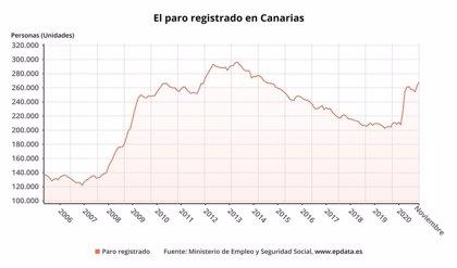 Paro.- AMPL.- El paro sube en 5.832 personas en Canarias en noviembre y alcanza los 268.319 desempleados