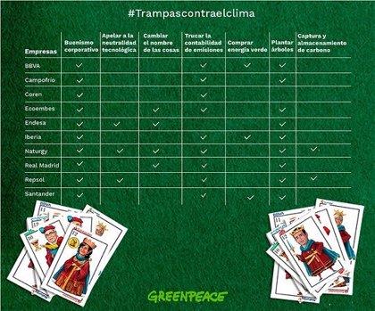 """Greenpeace denuncia las """"trampas"""" que realizan las principales empresas españolas en la lucha contra el cambio climático"""