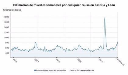 32.796 personas ha fallecido en CyL hasta las tercera semana de noviembre, un 27,16% más