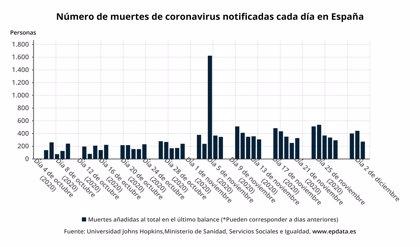Los nuevos casos de COVID-19 siguen descendiendo, con 9.331, y las muertes bajan de las 300 diarias, hasta 273