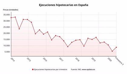 Las ejecuciones hipotecarias en Extremadura sobre viviendas se reducen un 3,5% en el tercer trimestre