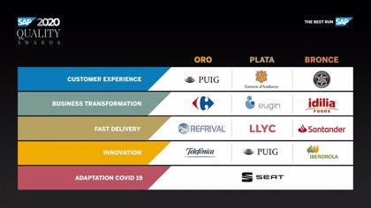 Carrefour.- Carrefour, Puig, Refrival y Telefónica, ganadores de los SAP Quality Awards