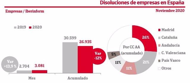 Las disoluciones de empresas aumentan un 14% en noviembre