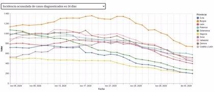 La incidencia acumulada sigue a la baja en CyL, y León se sitúa ya por debajo de los 400 casos por 100.000