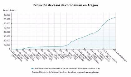 Aragón notifica 253 nuevos casos de la COVID-19 y hay 522 personas hospitalizadas, 89 en UCI