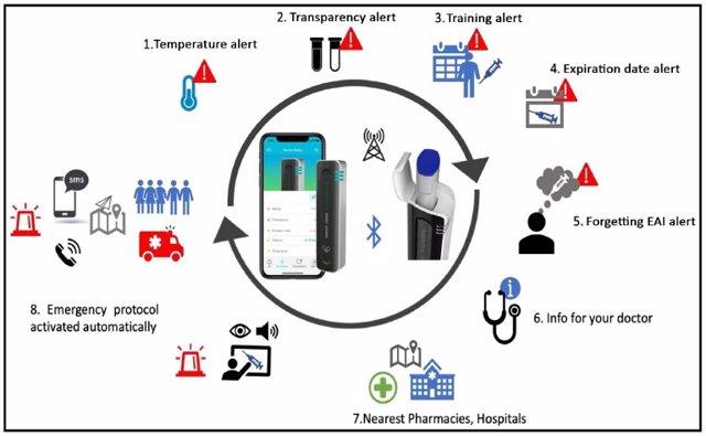 Un dispositivo médico reduce los casos graves de anafilaxia y logra mejorar su gestión global en el 88% de los pacientes