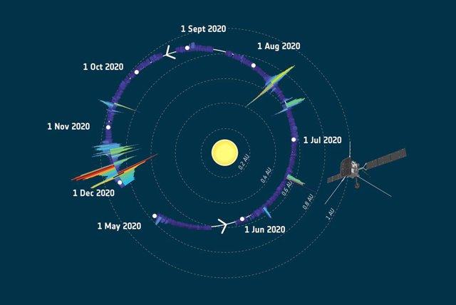 El valor de una órbita de datos de partículas.