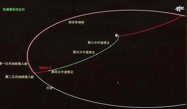 Esta imagen simulada muestra la corrección orbital en ruta a la Tierra de la sonda Chang'e-5 de China