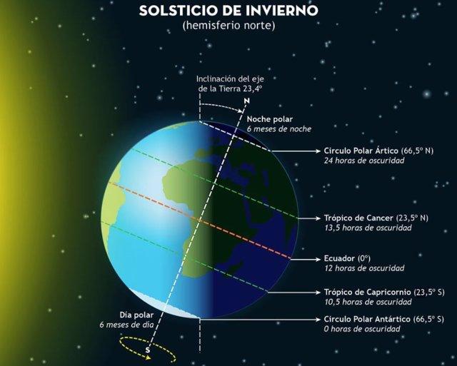 Solsticio de Invierno en el hemisferio norte